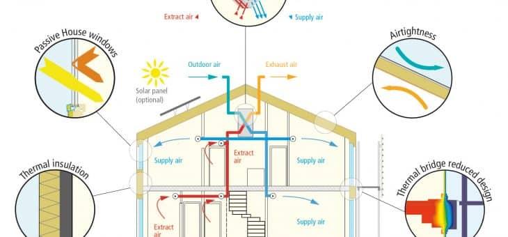 Sistemas de ventilación adecuada como prevención de contagios por COVID-19
